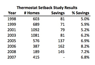 If You Think Thermostat Setbacks Don't Save Energy, You're
