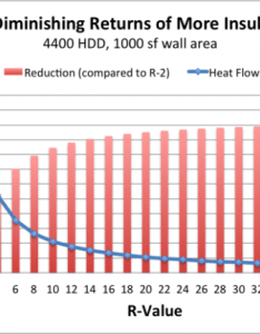 Diminishing returns adding more insulation resized also the of rh energyvanguard
