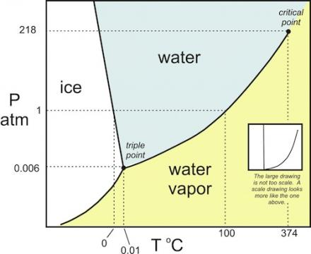 phase change of water diagram peter eisenman house 6 the wicked witch west changes and building science h2o state matter heat