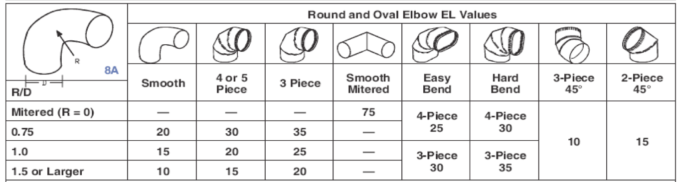 Equivalent lengths of rigid elbow duct fittings also design  total effective length energy vanguard rh energyvanguard
