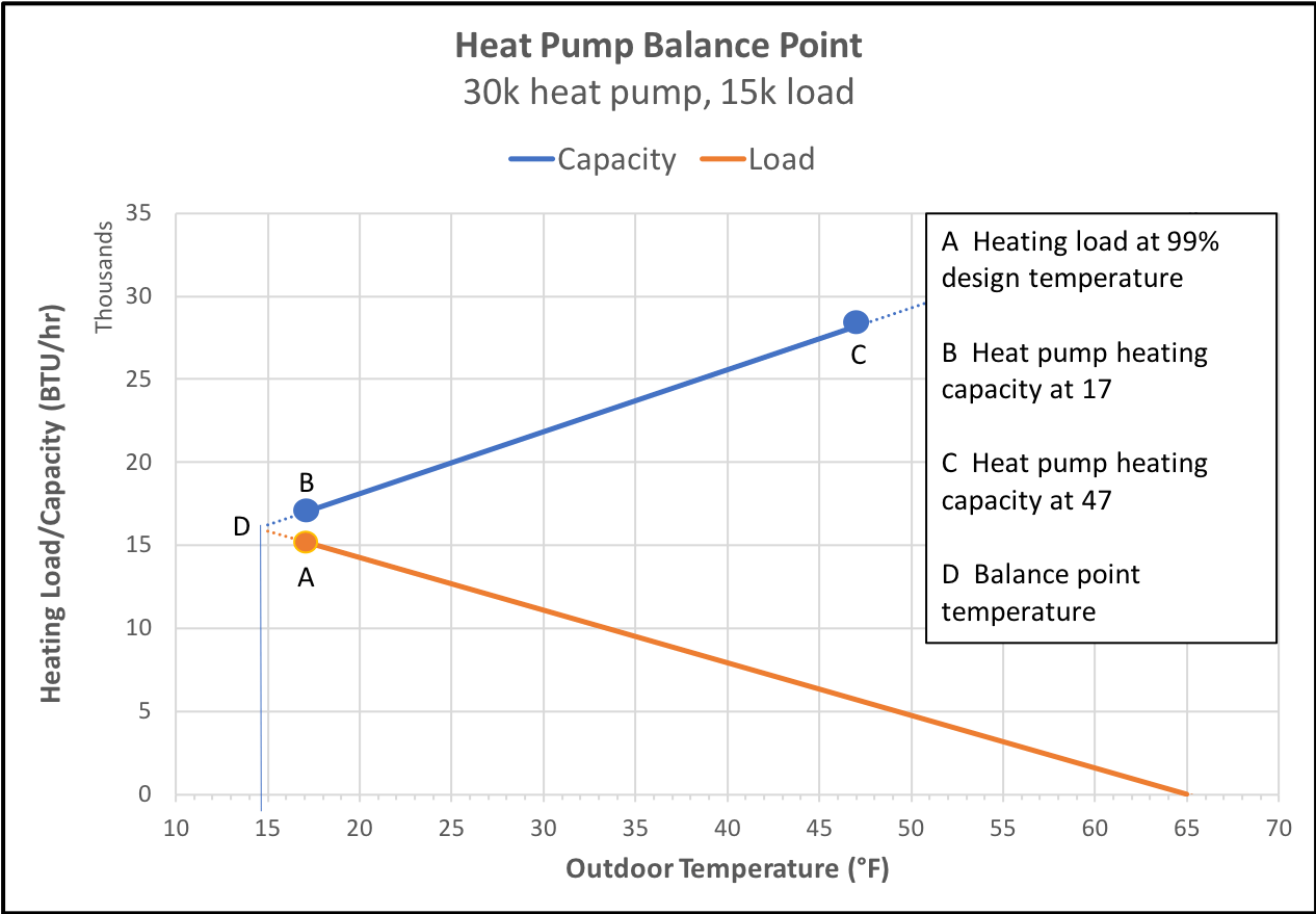medium resolution of heating load and capacity vs outdoor temperature for a 2 5 ton heat pump