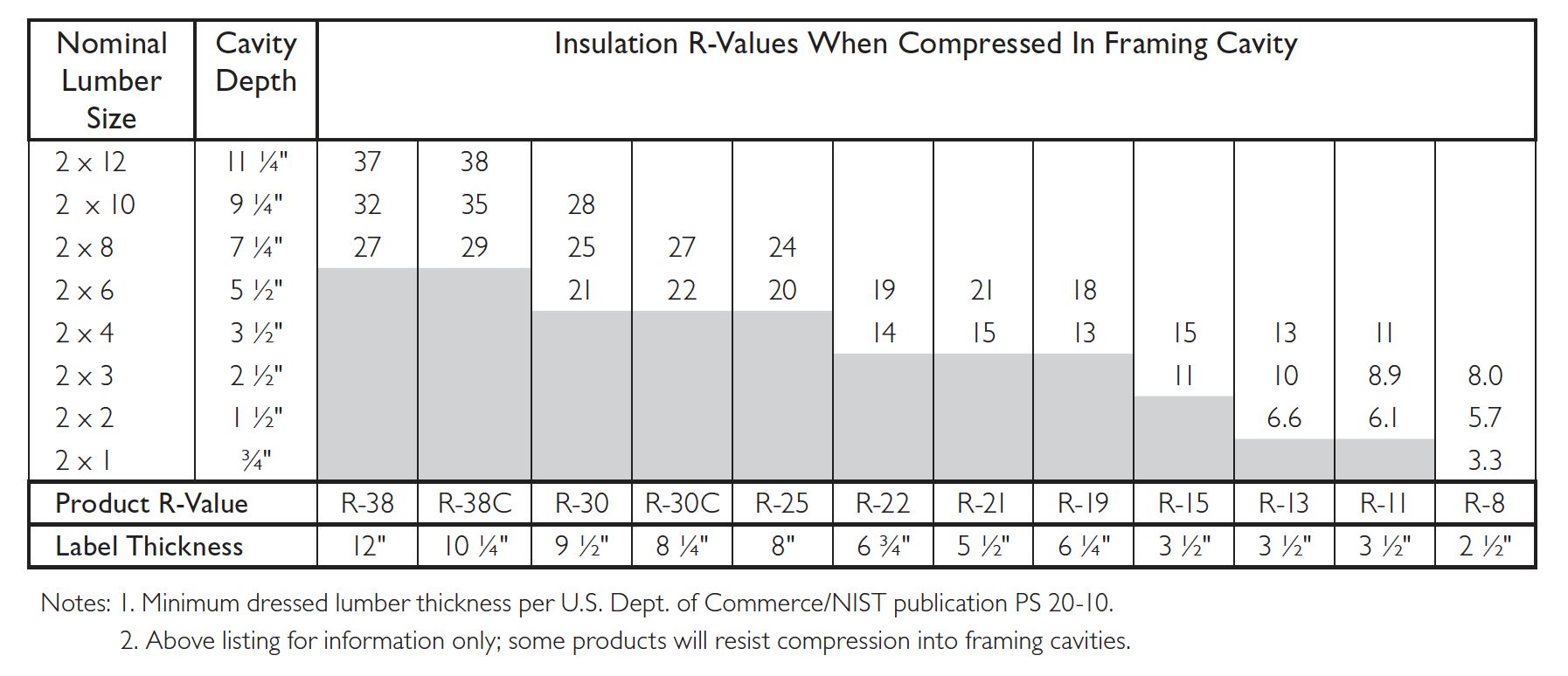 Owens corning compressed fiberglass insulation  value chart also is really so bad energy vanguard rh energyvanguard