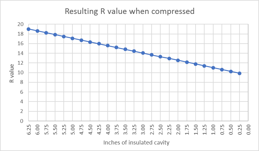 value compression chart from dan welkin also is compressed fiberglass insulation really so bad energy vanguard rh energyvanguard