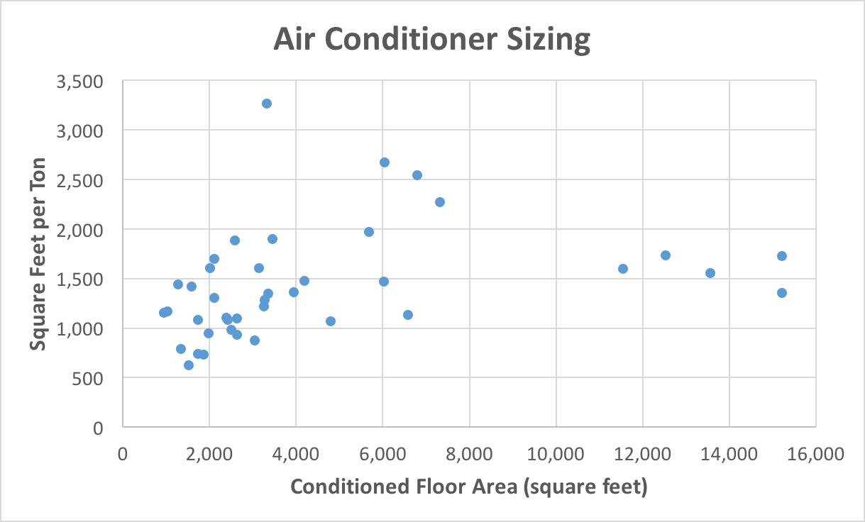 medium resolution of square feet per ton air conditioner sizing