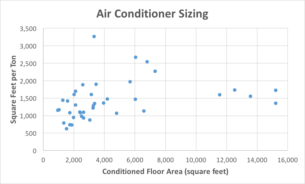 small resolution of square feet per ton air conditioner sizing