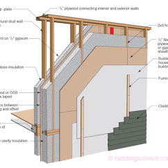 House Insulation Diagram Venn Cartoon Happy Face Joe Lstiburek S Ideal Double Stud Wall Design