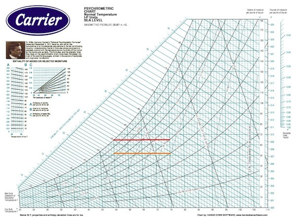 Psychrometric chart quantities carrier also psychrometrics part the in rh energyvanguard