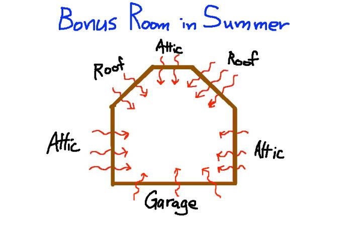 Heat gain through floors, walls, and ceilings in a bonus room