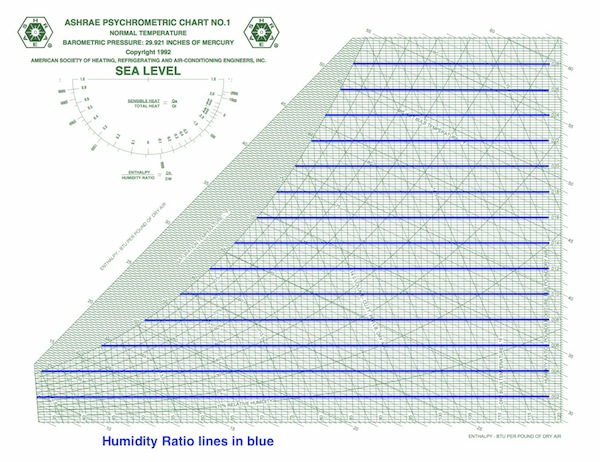 Humidity ratio on the psychrometric chart is measured in grains of water vapor per pound of dry air
