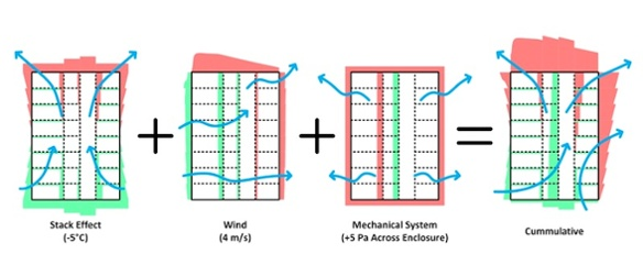 Wind, stack effect, and mechanical systems are the mechanisms that create pressure differences