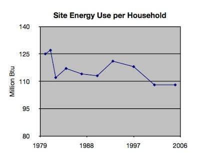 Home Energy Efficiency - Site Energy Per Household 1980-2005
