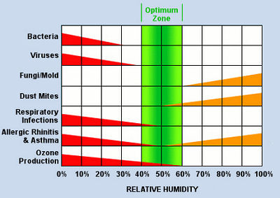 Chart Showing Problems With Relative Humidity That's Too High Or Too Low