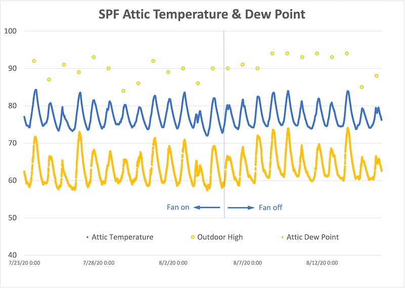 Temperature and dew point data for spray foam attic in summer 2020