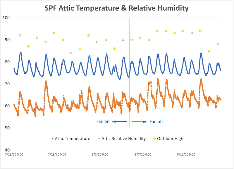 Temperature and humidity data for spray foam attic in summer 2020