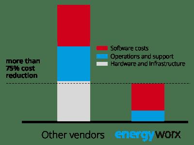 energyworx-pricing