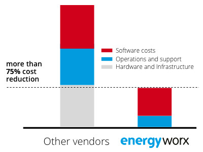 energyworx-pricing