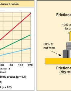 Example of how  lubricant can reduce the effect friction and convert more torque to bolt preload also introduction tightening rh enerpac