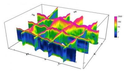 ERT 3D Fence Diagram