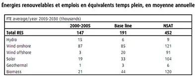 Etude prospective sur les emplois liés à l'énergie