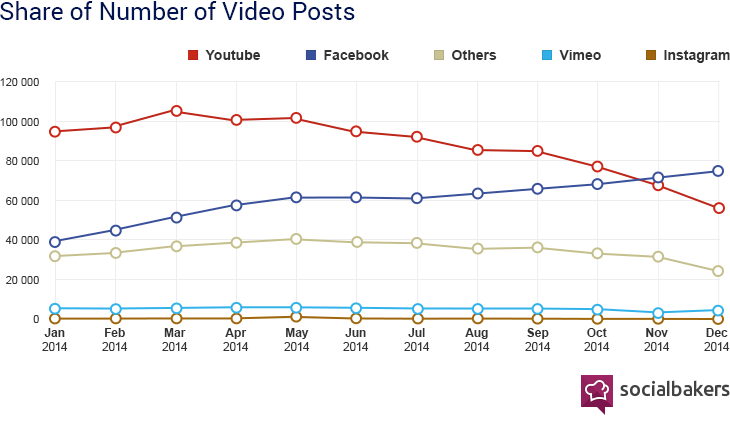 Créditos de la imagen: Socialbakers. http://www.socialbakers.com/blog/2335-facebook-video-is-now-bigger-than-youtube-for-brands
