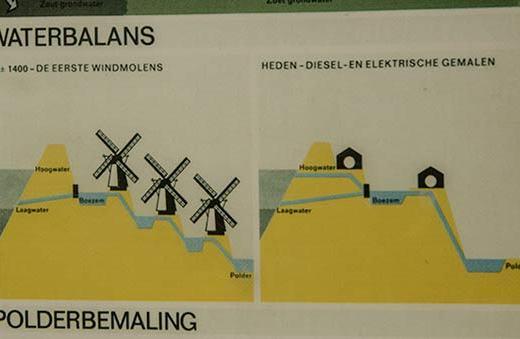 moulins-Kinderdijk-système-d'assèchement-schéma