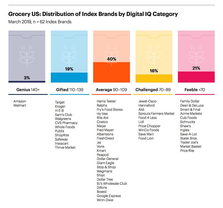 Gartner Digital IQ Index Rankings