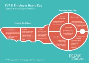 evp employer value proposition key  Engage & Prosper