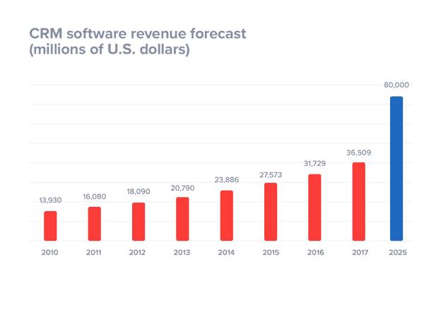 crm software revenue
