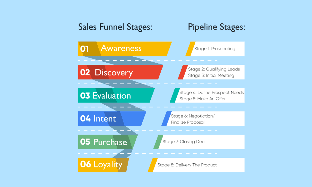 Sales Pipeline Stages Every Business Should Use