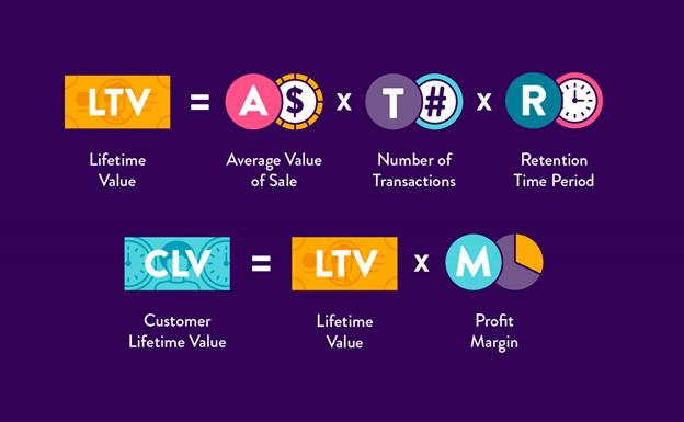 Calculation of CLV metrics