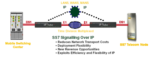 SS7 Over IP SS7 Over Ethernet