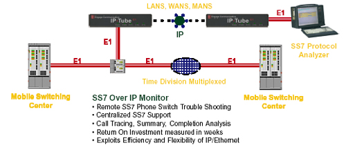REMOTE SS7 DIAGNOSTIC ANALYSIS SS7 Over IP SS7 Over Ethernet