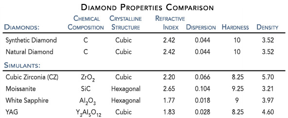 diamond-comparison-table