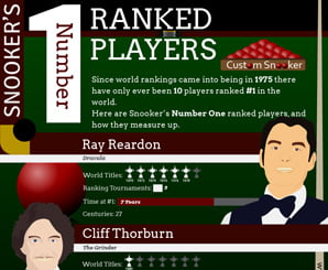 Number One Ranked Players Infographic