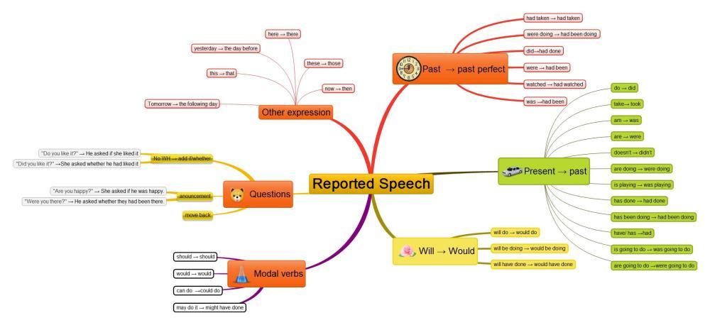 medium resolution of Reported Speech - Games to learn English   Games to learn English