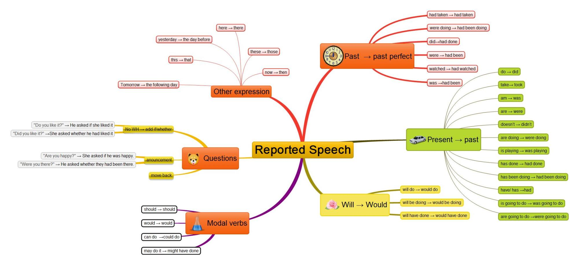 hight resolution of Reported Speech - Games to learn English   Games to learn English