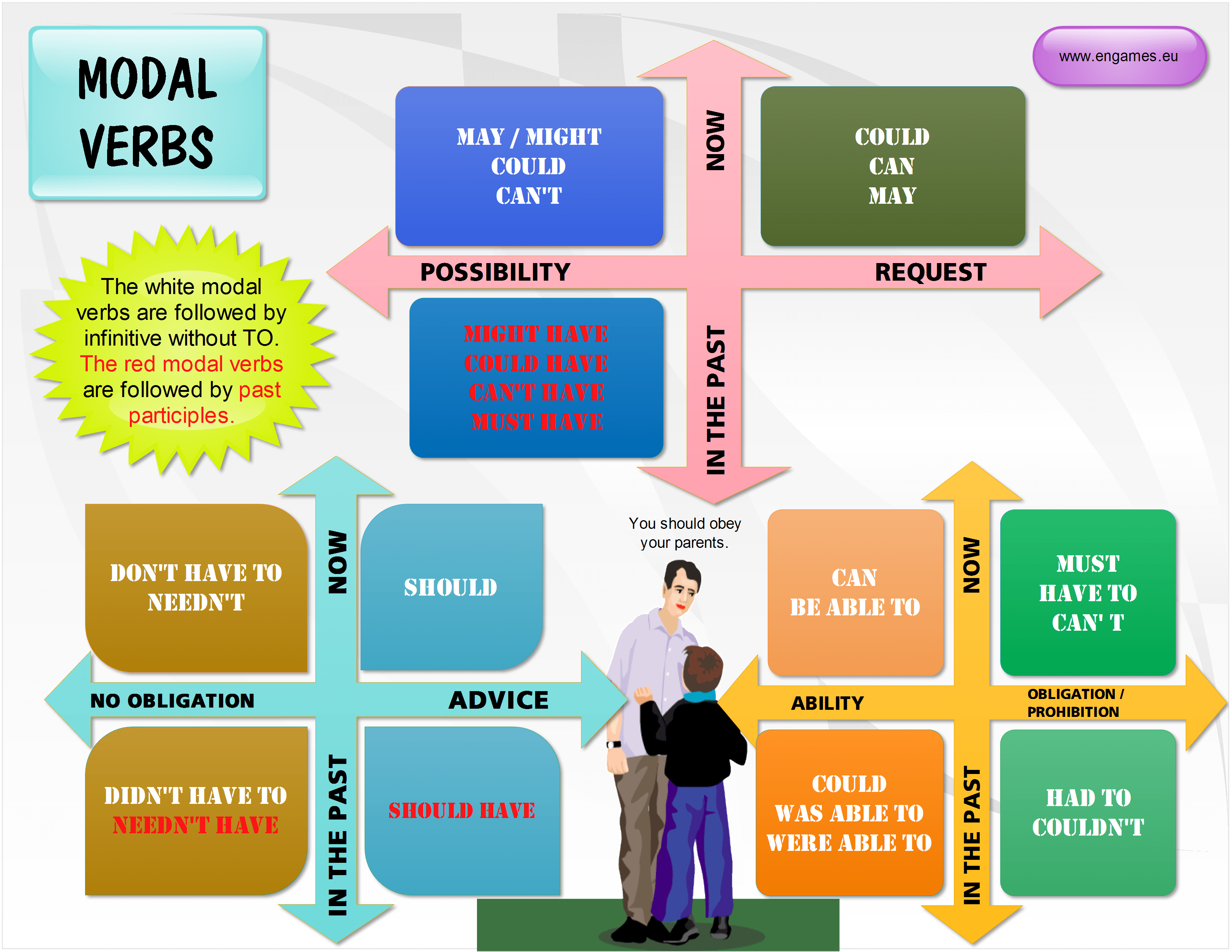 Modal Verbs In Present And Past Tenses