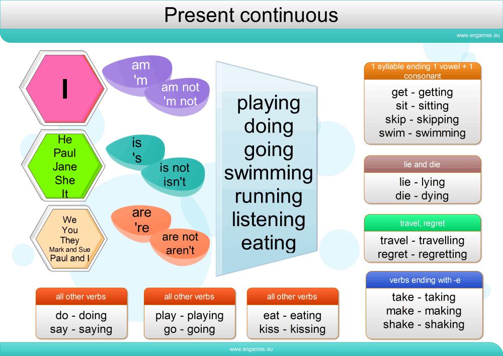 medium resolution of Present continuous tense - Games to learn English   Games to learn English