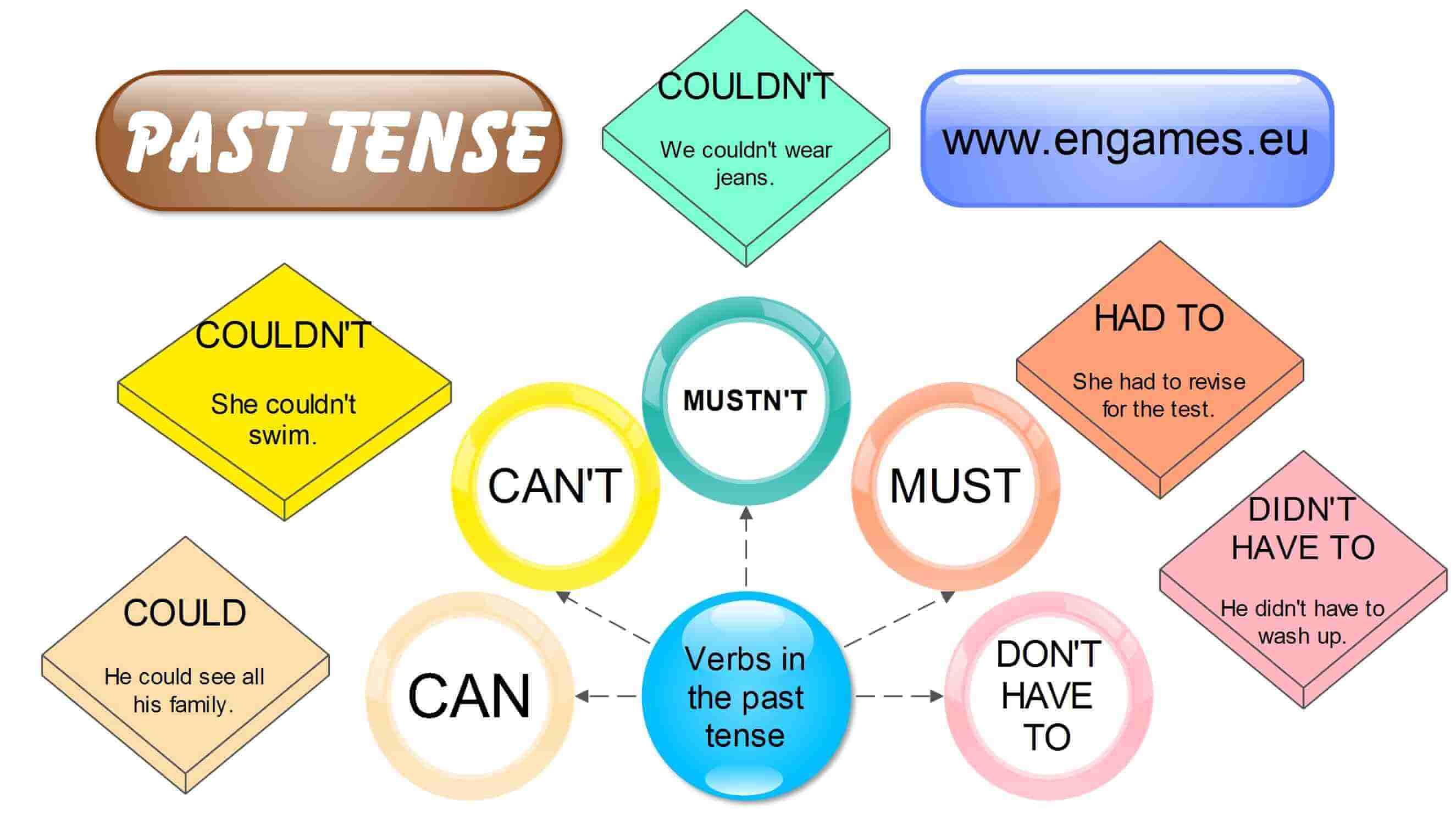 Past Tense Of Modal Verbs