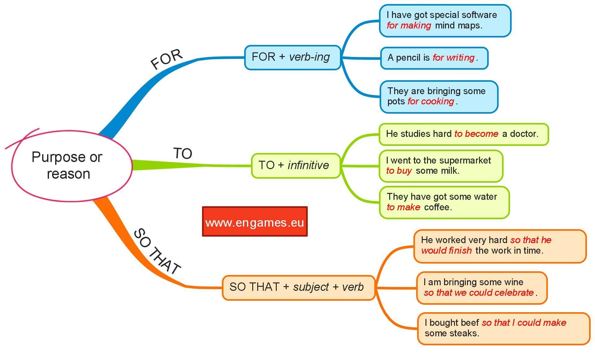 Expressing Purpose In English