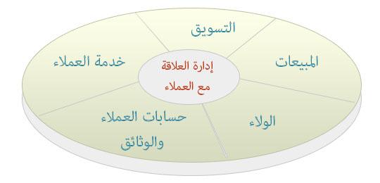 إدارة العلاقة مع العملاء