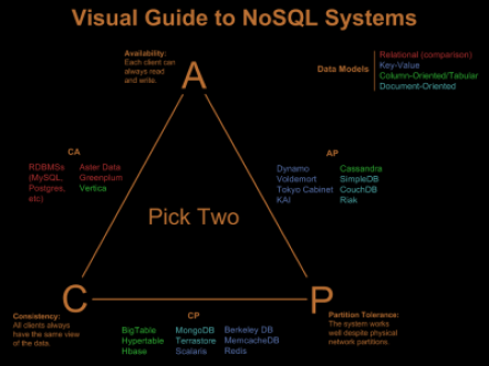 No SQL CAP theorem