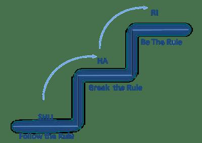 طريقة التغير للأجايل