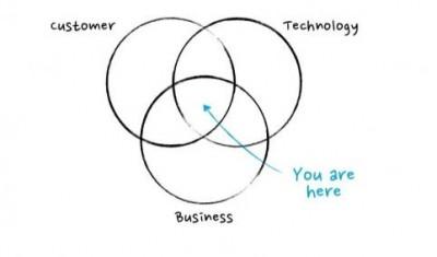 إدارة المنتج تقع بين التقنية, العميل, العمل