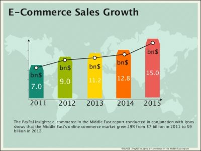 eCommerce Sales Growth in MENA