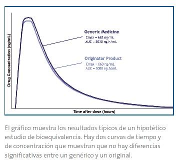 Resultado de imagen para Bioequivalencia (BE):