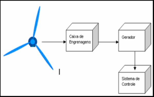 Diagrama de blocos simplificado de um aerogerador