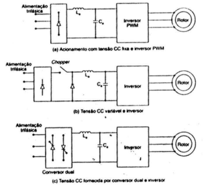 Acionamentos de máquinas CA com com fonte de tensão