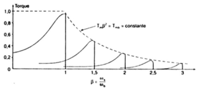 Característica do torque com controle de frequência