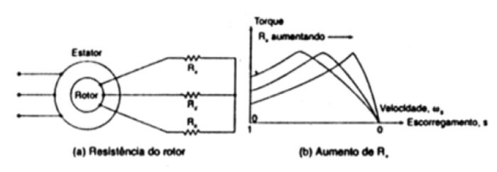 Controle da velocidade por meio da tensão do rotor